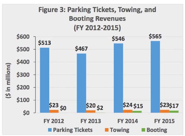 Parking ticket fines chart taken from NYC Budget Brief