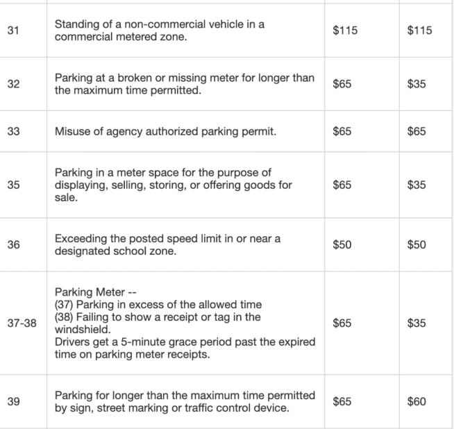 parking meter violation codes
