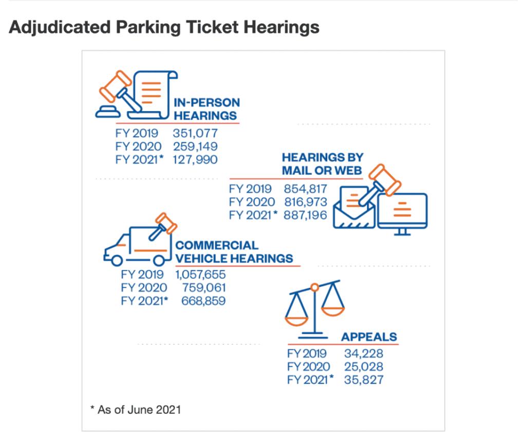NYC parking ticket data