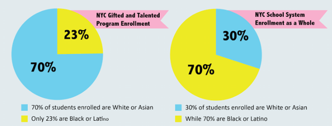 Gifted And Talented Certification Nyc   Ziesite.co