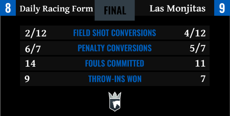 Las Monjitas and Aspen Claim Victories in Final Games of Round 1