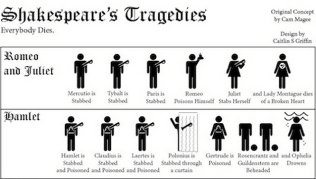 Detail of Deaths in Shakespeare chart