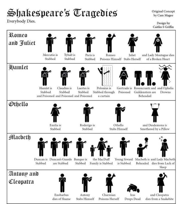 Shakespearedeaths1