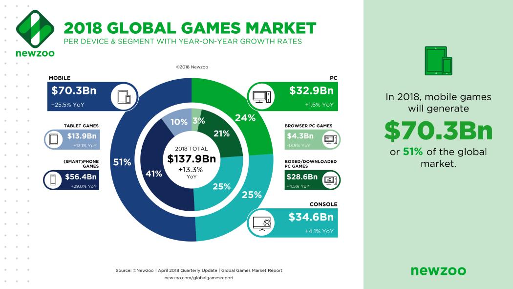 Newzoo_Global_Games_Market_2018