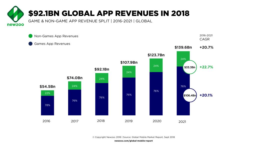 Newzoo_App_Revenues_2016_2021