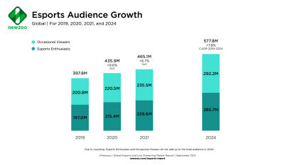 Global Esports Audience Forecast