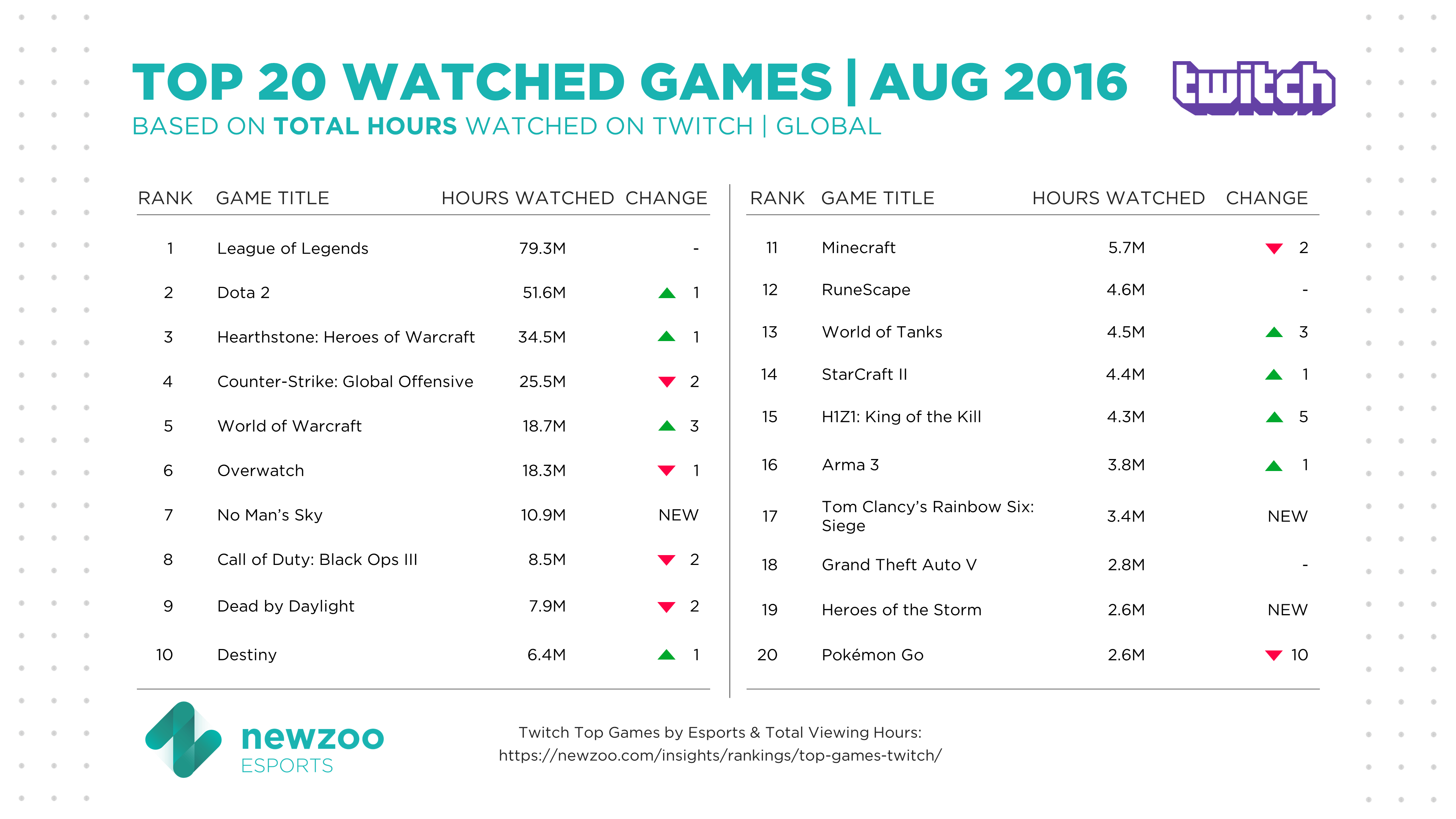 August Top Games On Twitch Dota 2 Is 1 By Esports Hours Overwatch 5