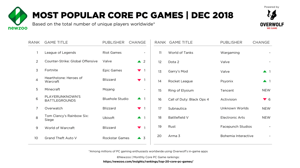 Newzoo: Top Core PC Games for December 2018