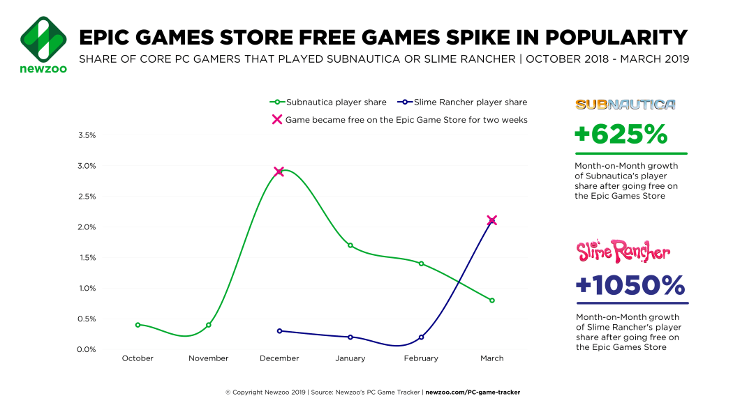 Epic Game Store Free Games Spike in Popularity Newzoo