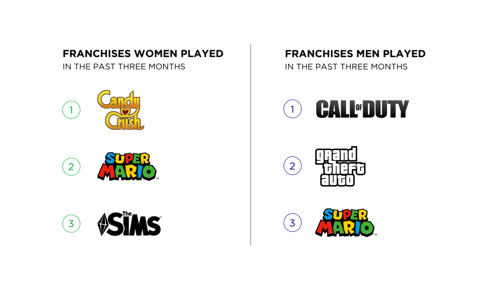 How Men and Women Discover and Choose Games in the West: Similarities and Differences