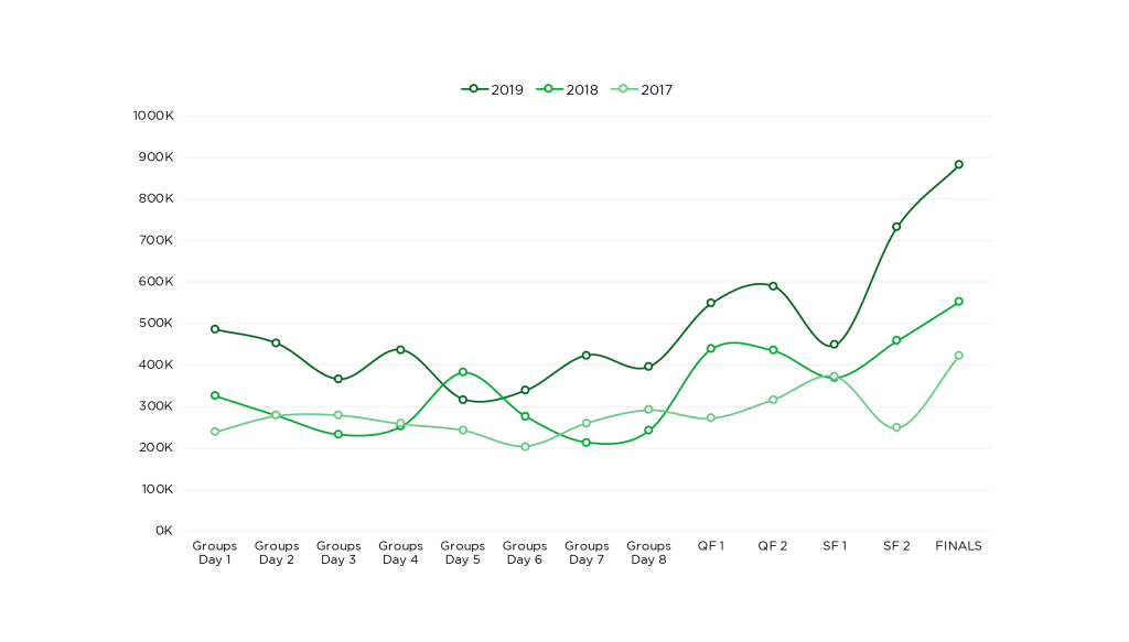 League of Legends Esports Deep Dive: LoL Words Viewership and How Format Changes Contributed to the LEC's Growth