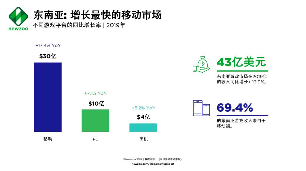 东南亚游戏市场收入69.4%来自于移动端