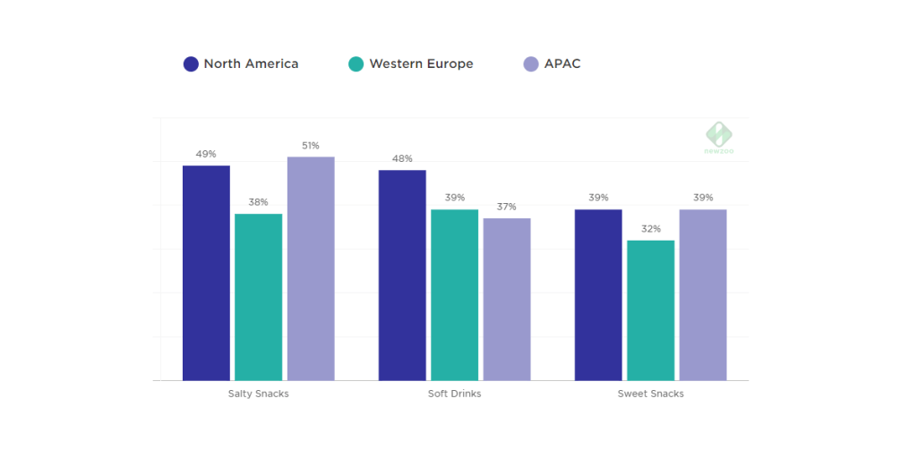 80% of Gamers Regularly Eat or Drink While Playing: Gamer Consumption Habits in North America, Western Europe & APAC