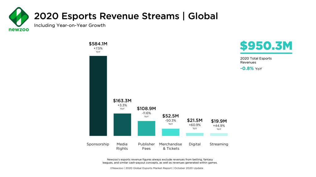 esports 2020 revenues sponsorship media rights publisher feed merchandise tickets digital streaming