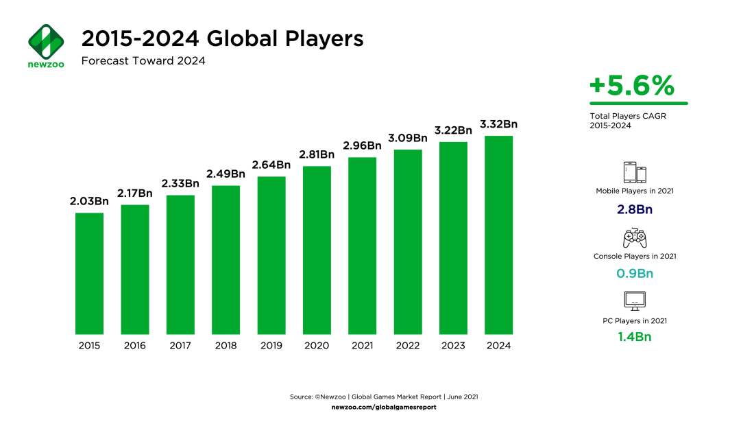 Newzoo_Global_Player_Forecast_June2021 Is the number of gamers increasing?