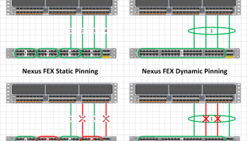 Configuring Cisco Nexus 5500 series switches with Dual-Homed