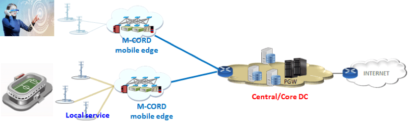 AR VR and 5G-M-CORD