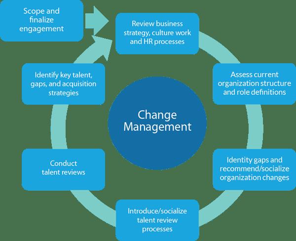 assess an organisations core business functions