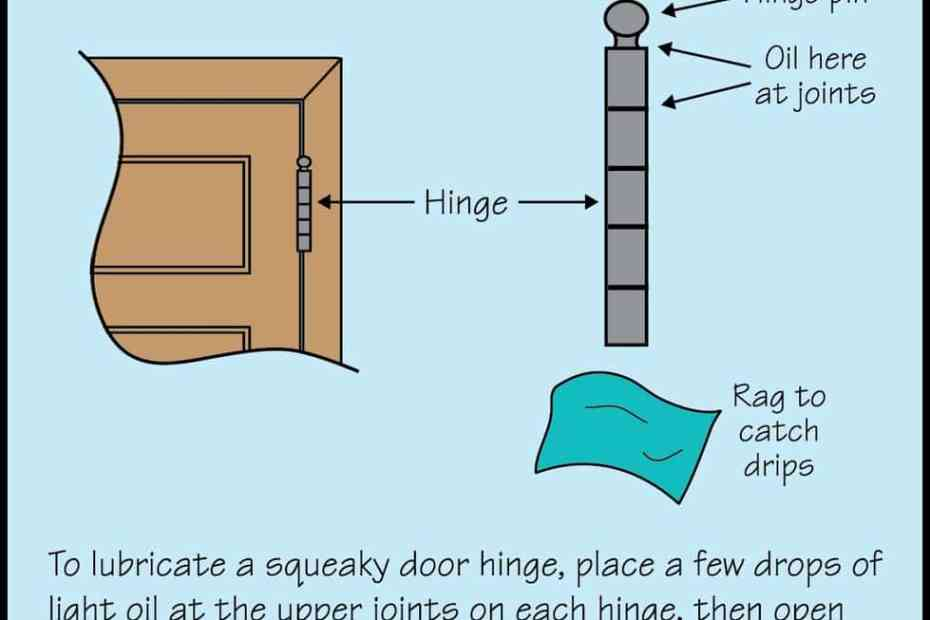 squeaky door - oil hinge diagram