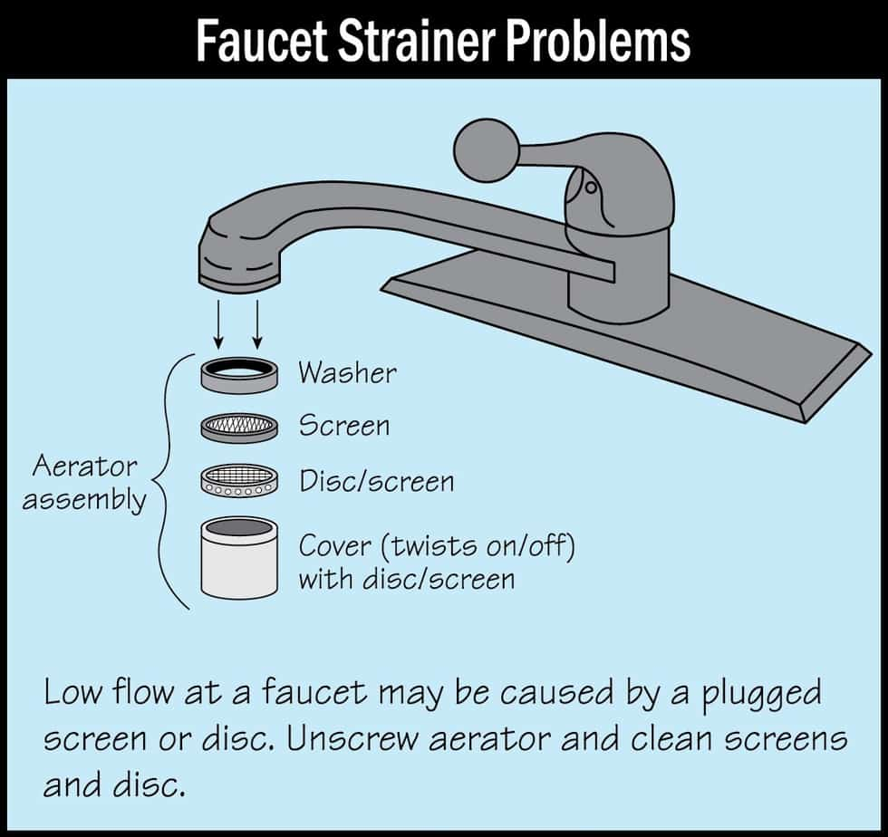 when your kitchen faucet slows down