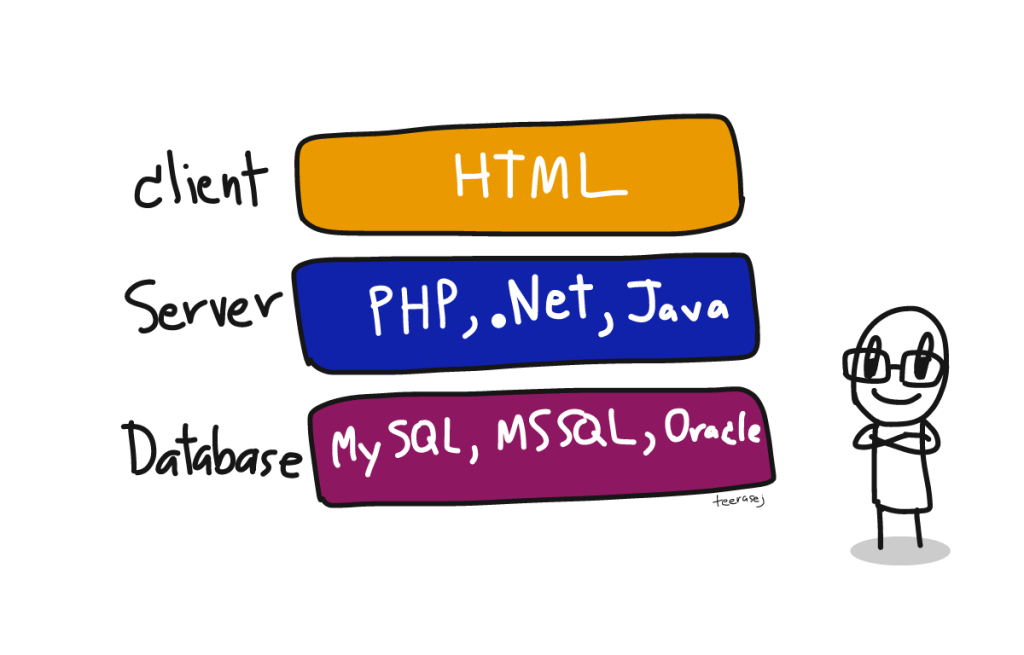 web-application-stack-by-teerasej