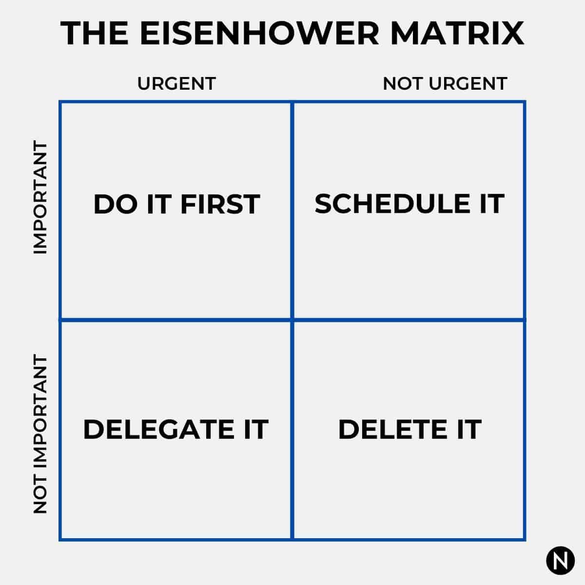 Urgent Vs Important Based On The Eisenhower Matrix