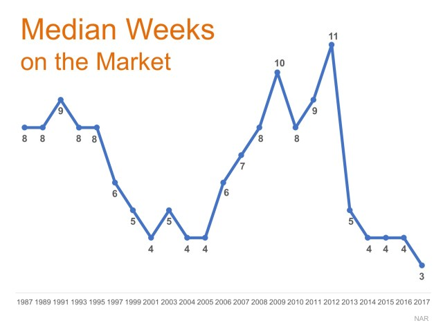Time on the Market Drops to New Low in 2017   Simplifying The Market