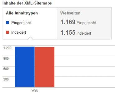 Eine XML Sitemap in Google Webmastertools einreichen