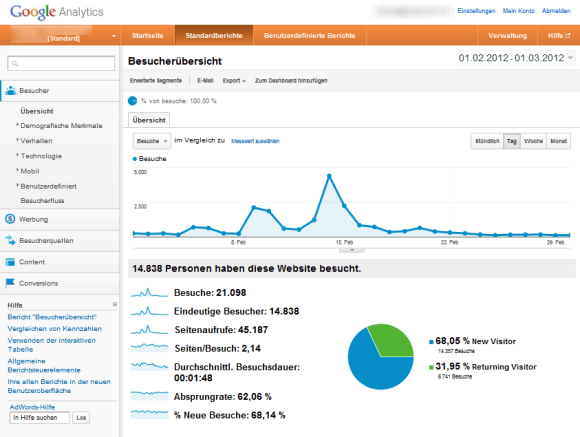 Google Analytics Dashboard.