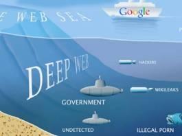 Best Deep Web Hidden Sites / Darknet Websites Link List