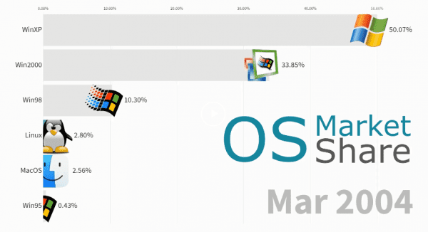 image 8 600x326 - The Usage Share of Operating System 2004 - 2019