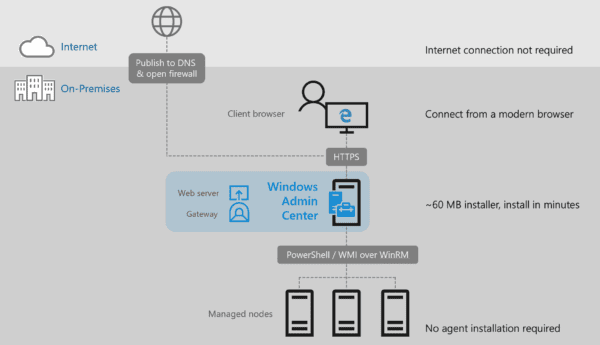 Windows Admin Center architecture 600x345 - Windows Admin Center to Simplify Server and Windows 10 Desktop Management