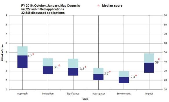 graph showing the distribution of criterion scores for each individual criterion and overall impact