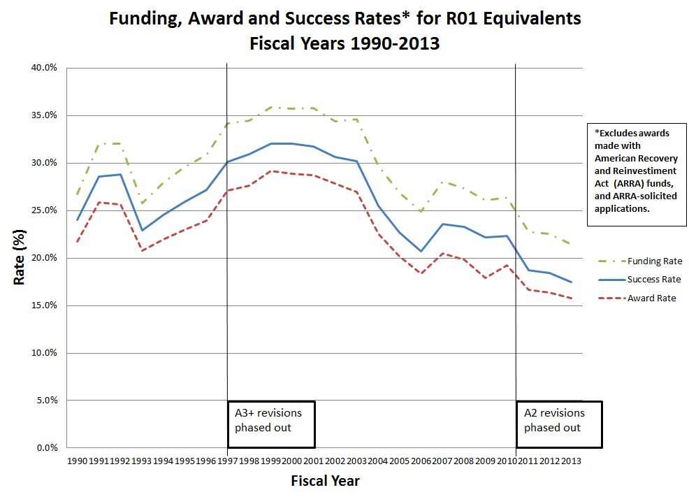 "Funding, Award and Success Rates for R01 Equivalents - FY1990-2013 --- *Excludes awards made with American Recovery and Reinvestment Act (ARRA) funds, and ARRA-solicited applications. A3+ revisions phased out in 1997 A2 revisions phased out in 2011 Read the Extramural Nexus / Rock Talk blog ""Comparing Success Rates, Award Rates, and Funding Rates"" at http://nexus.od.nih.gov/all/category/blog/ for more information"
