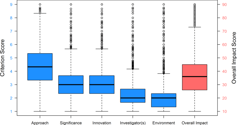 Fig 1. Box Plot Distributions of Criterion and Overall Impact Scores for R01 Applications, FY 2010–2013. Fig 1 shows the box plot distributions of the five research criterion scores (scale: 1–9) and the Overall Impact score (scale: 10–90). Box plot whiskers extend to the most extreme data point which is no more than 1.5 times the interquartile range from the box. Each criterion score N = 123,707 applications; Overall Impact score N = 71,651 applications.