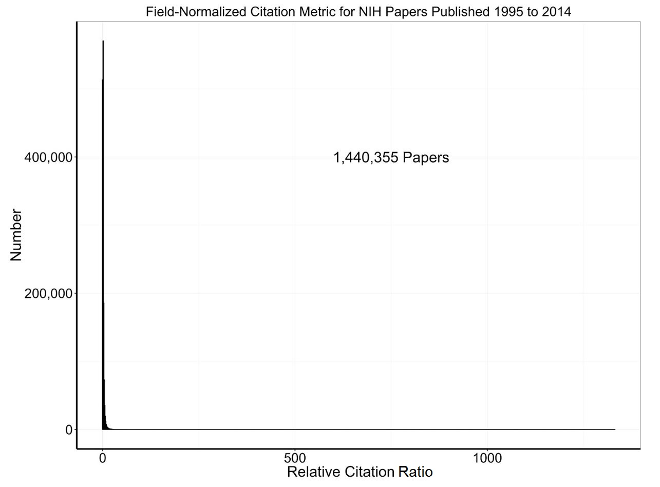 Blog nih extramural nexus distribution of field normalized citation metric for 1440355 nih papers published between 1995 and 2014 xflitez Image collections
