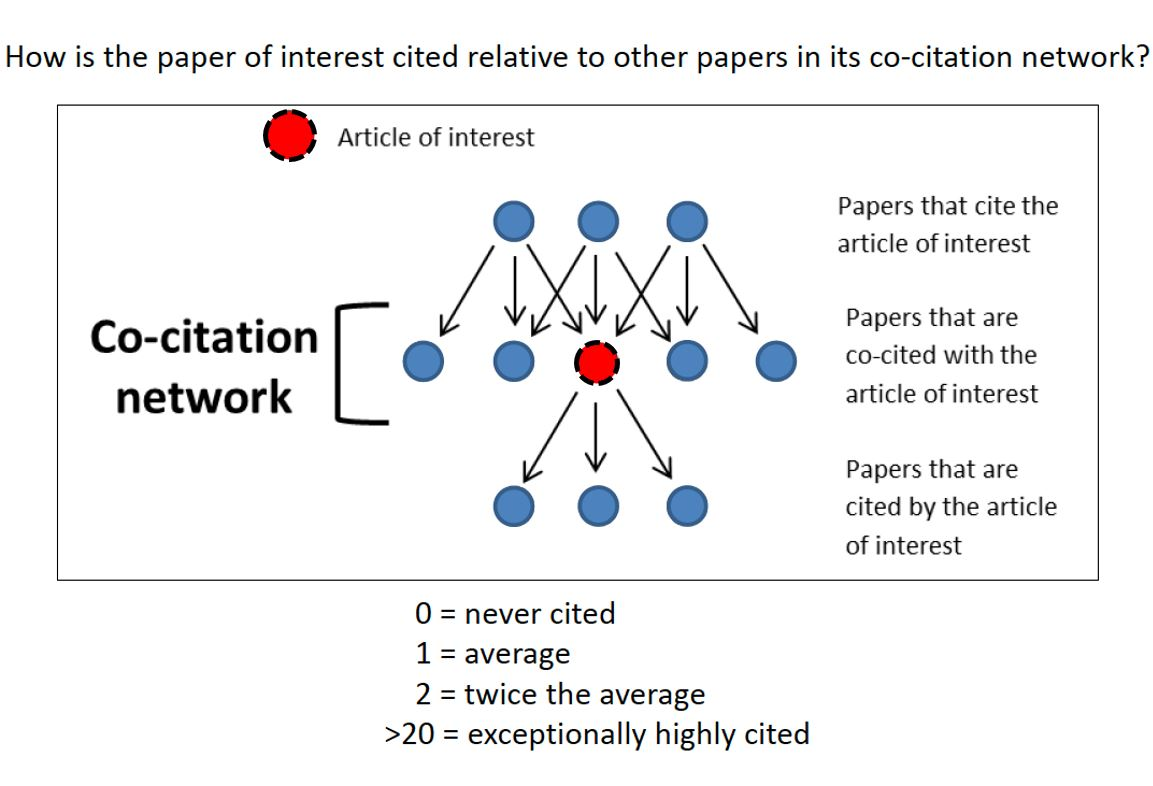 Blog nih extramural nexus graphic illustrating the co citation networks relationship to the article of interest if xflitez Image collections