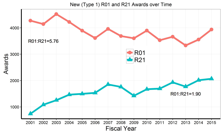 Blog nih extramural nexus graph of r21 and r01 de novo type 1 awards since 2001 xflitez Image collections