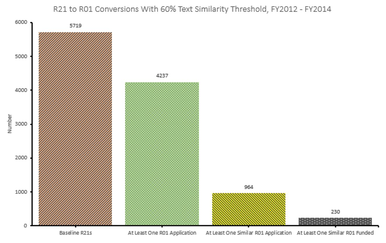 Blog nih extramural nexus graph of r21 to r01 conversions cumulative for 2012 through 2014 based on a 60 xflitez Image collections