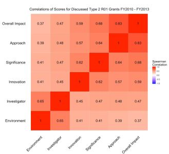 Heat map of Spearman correlation coefficients for the different criterion scores. Once again we see that approach scores were highly correlated with overall impact scores (r=0.83), while other criterion scores had weaker correlations.