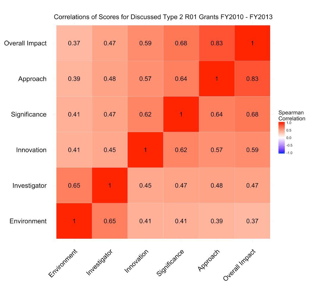 Blog nih extramural nexus heat map of spearman correlation coefficients for the different criterion scores once again we see xflitez Image collections