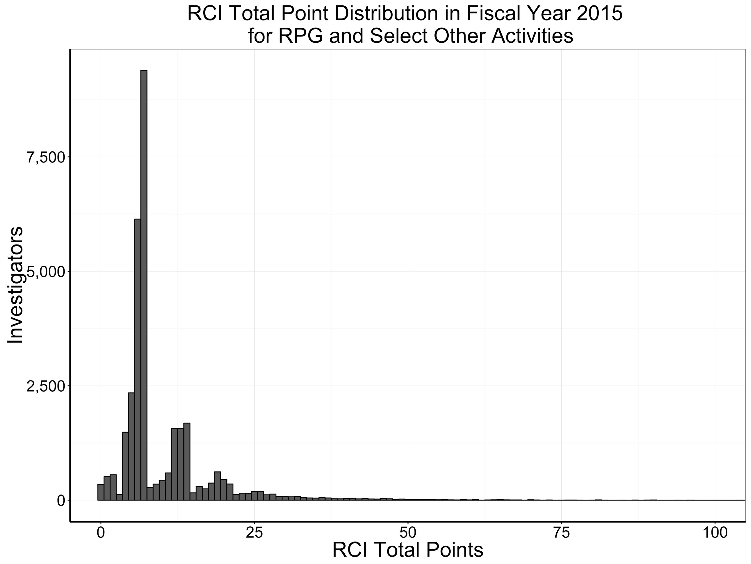 Blog nih extramural nexus figure 1 shows by a histogram the fy 2015 distribution of rci among nih supported xflitez Image collections