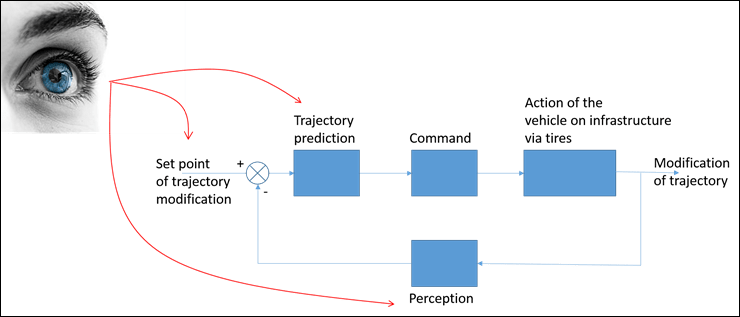 Set Point of Trajectory Modification