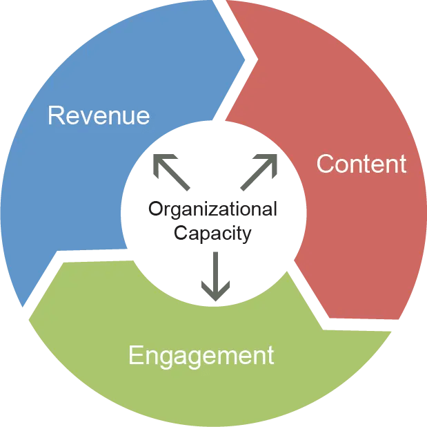 circle of engagement