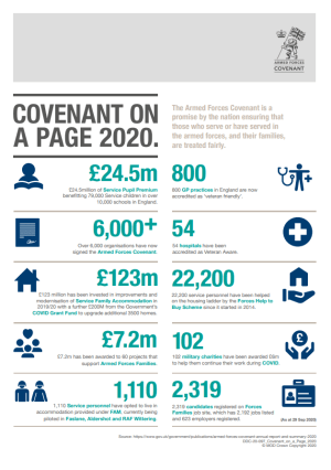 Armed Forces Covenant Annual Report 2020 - Summary on a page
