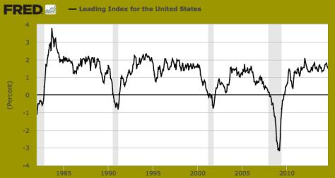 leading.index