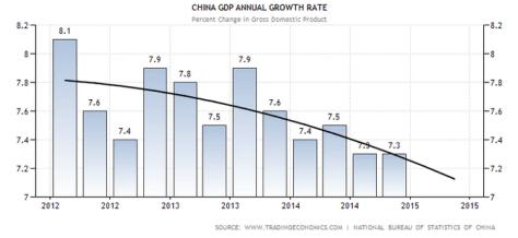 china.gdp.trend