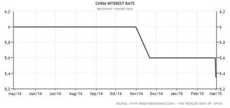 interest.rate