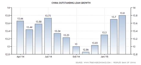 loan.growth