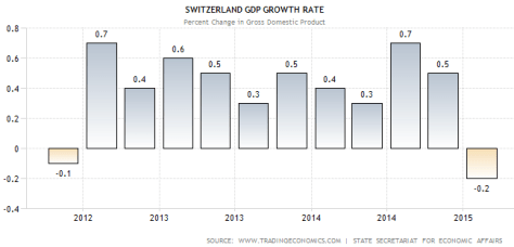 swiss.gdp.growth